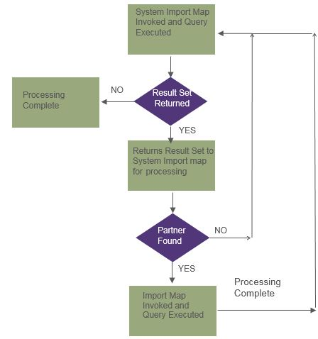 SI outbound process flow